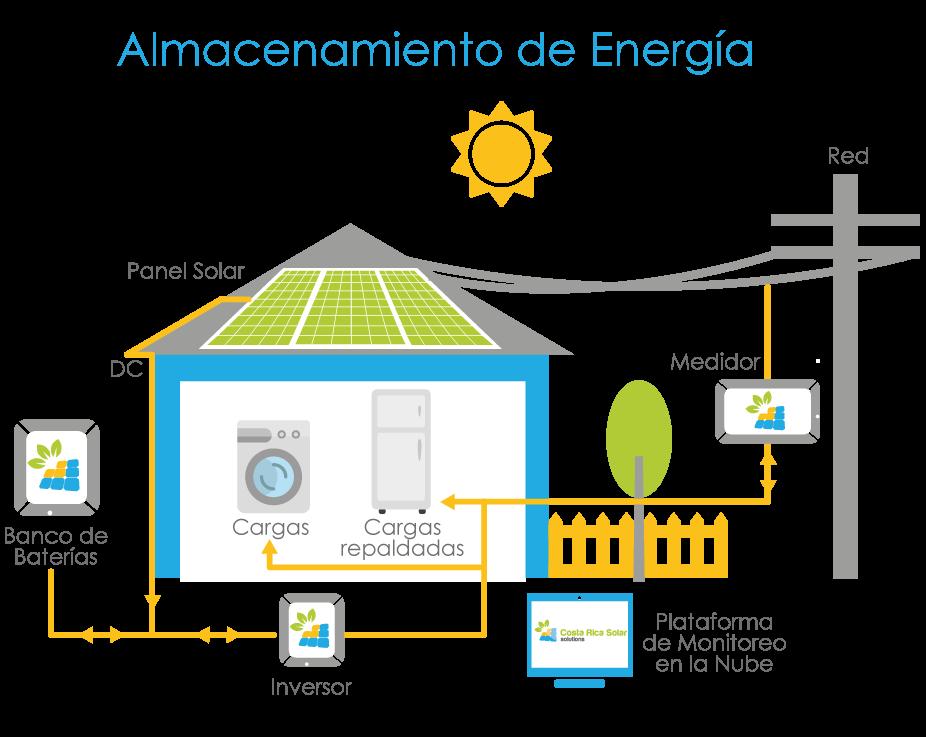 ALMACENAMIENTO DE ENERGÍA