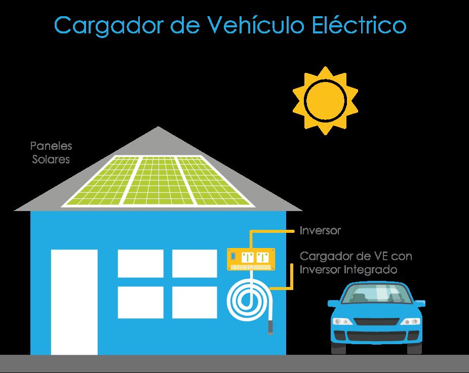 CARGADOR DE VEHICULO ELÉCTRICO